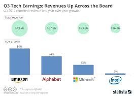 Chart Board Revenues Up Across The Border Design Images Noahd