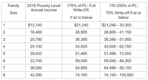 Medicaid Eligibility Income Chart Michigan Financial Assistance Program Fap Oaklawn