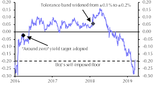 Is It Time To Do The Twist Again Capital Economics
