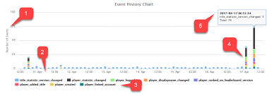 Real Time Analytics Event History Chart Panel Playfab