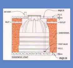 water storage tank design