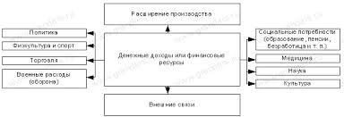 Финансы и их функции Финансовые отношения Основные направления использования финансовых ресурсов