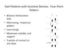 Reciprocal Gait Pattern