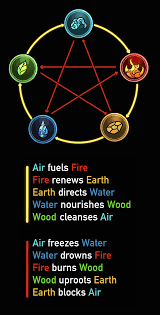 Ill Mourn You My Metal Element Daddy Aka Wu Xing Chart For
