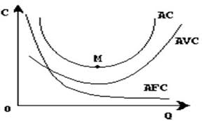Реферат Издержки производства   при каком объеме производства издержки на единицу продукции будут минимальными Наглядно особенности изменения средних издержек в зависимости от