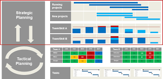 Resource Utilisation Chart How 4 Steps To Capacity Planning Help You In Project Management