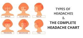 Headache Chart Types Of Headaches Causes Symptoms