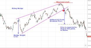 Wedge Pattern