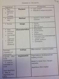 argumentative essay patterns essay definition literature famu online essay definition literature