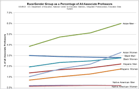 essay on diversity issues and midcareer faculty members while these numbers are low they are more distressing when compared to change over time for full professors if faculty of color were moving through the