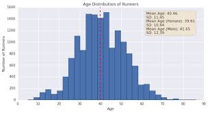 Average 10k Time By Age Chart Demographic Analysis Across The Bay 10k Data Analysis