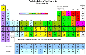 Chemistry prep-course: 4: Periodic Trends in Electronegativity