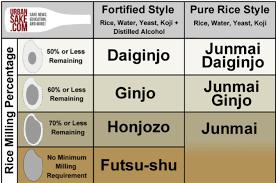 Appreciating Ginjo Sake Buffalo Eats