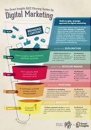 Race Marketing Model Definition What Is Digital
