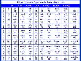 Number Numerals Chart Lowercase Roman Numerals Chart Printable Free To Print