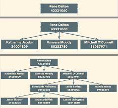 Omnigraffle Filemaker Building An Org Chart