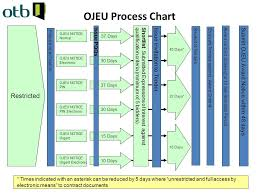 Ojeu Process Chart Procurement 20 Th March 2012 Warwick Max Brooker Bsc Hons