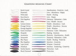 Quartz Meaning Chart Gemstone Meaning Chart Mojee Yatra