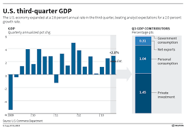 US 3Q GDP in charts: Shelves full, consumers still weak