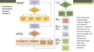 Flow Chart Of Research Design Research Methodology Unit 1