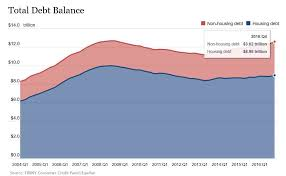 Us Debt 2016 Chart Us Household Debt Rose To 12 6 Trillion In 2016 Biggest