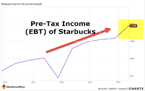 Pretax Income Formula Guide To Calculate Earnings Before