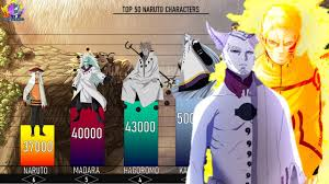 TOP 50 STRONGEST NARUTO / BORUTO CHARACTERS POWER LEVELS -MobScaling -  YouTube