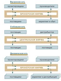 Курсовая работа Анализ факторов внешней и внутренней среды в  Рисунок 1 Типы сетевых организаций по Р Майлзу и Ч Сноу