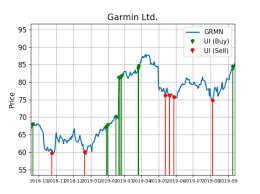 Garmin Stock Chart Garmin Shares See Big Money Buy Signals