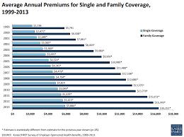 Employer Health Insurance Survey 2013