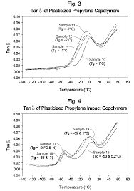 Us7875670b2 Articles From Plasticized Polyolefin
