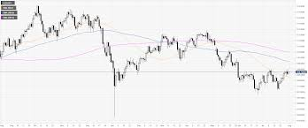 Usd Jpy Technical Analysis Greenback Erasing Part Of The