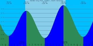 Sc Tide Chart 66 Unmistakable Tide Forcast