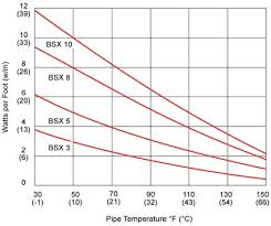 thermon bsx heat tracing cable thermon bsx heat tracing cable power output chart