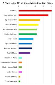 Magic Kingdom Ride Height Chart Magic Kingdom Fastpass Advice And Tips