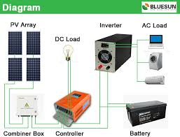 mppt solar charge controller schematic diagram images mppt solar 5000w solar combiner box wiring diagramsolarcar diagram