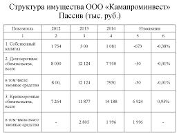 Анализ состояния и эффективности использования основных средств  Структура имущества ООО Камапроминвест Пассив тыс руб