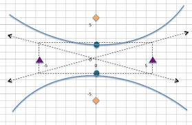 find the center transverse axis vertices foci and asymptotes graph the equation