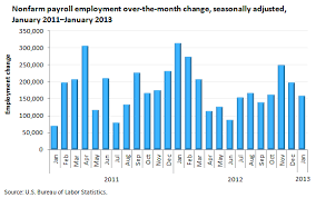 Payroll Employment In January 2013 The Economics Daily
