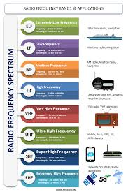 Hf Radio Frequency Chart What Are Radio Frequency Bands And Its Uses Rf Page