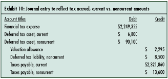 income tax payable balance sheet fin 48 compliance disclosing tax positions in an age of uncertainty