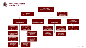 Procurement Department Organization Chart Organizational Chart Procurement Services