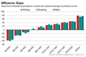 Star Reading Scores Chart Sat Scores And Income Inequality How Wealthier Kids Rank