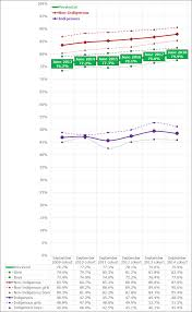 High School Graduation Year Chart High School Graduation Rates And Student Achievement