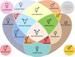 Gender Symbols Chart Celestial Gender System Mogaipedia