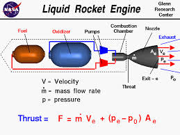 liquid rocket engine computer drawing of a liquid rocket engine the equation for thrust thrust equals the