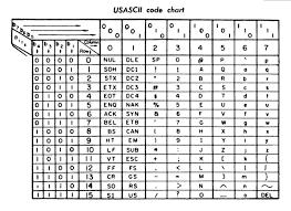 Utf 8 Chart Utf 8 Win Vector Blog