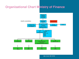 Eib Organisation Chart The Audit Authority The Netherlands Meeting Aa Italy June