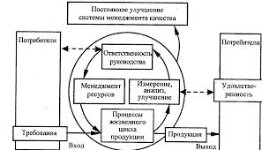 Реферат Процессный подход как методологическая основа современных  Процессный подход как методологическая основа современных систем качества