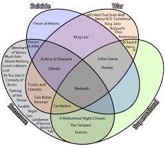 Elements Of A Venn Diagram A Venn Diagram Of Elements Of Shakespeares Plays Interesting